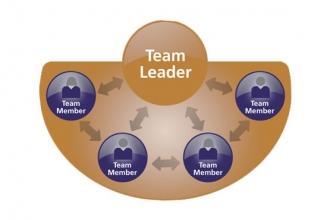Trở thành nhà lãnh đạo thành công: thất bại là bạn, không phải kẻ thù